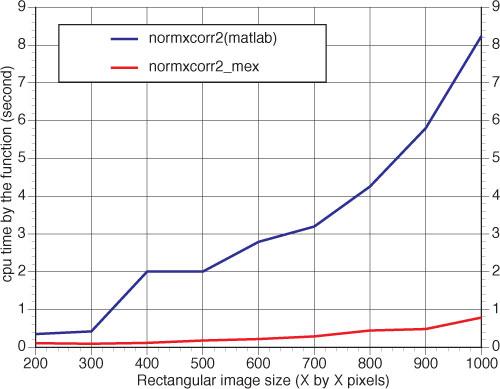 normxcorr2_mex performance